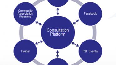 Public Participation Ecosystem